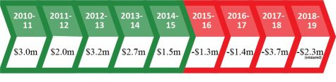 SCC's net revenue by year. Cheryl Roberts became president in 2013-14, the last detailed budget was drafted in 2015-16. Graphic: Joshua Groom and Juan Páez